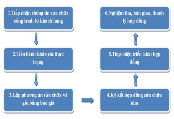 Quy trinh sửa chữa cải tạo nhà cửa tại Lộc Phát